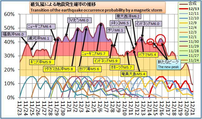 磁気嵐解析126.jpg