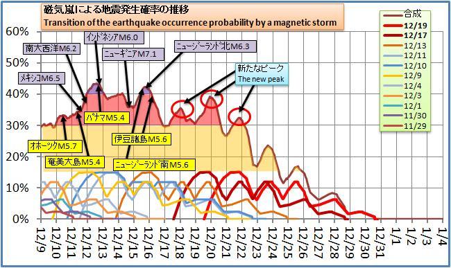 磁気嵐解析130.jpg