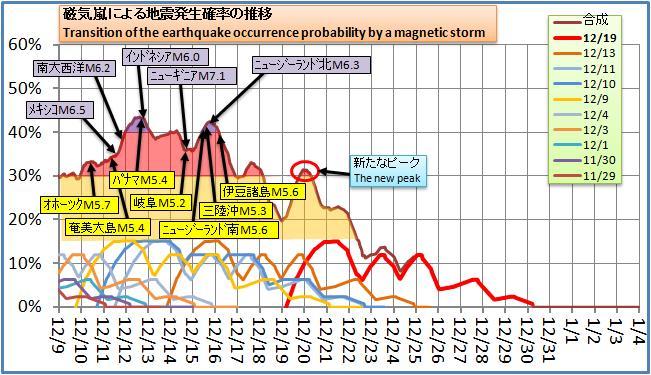 磁気嵐解析132.jpg