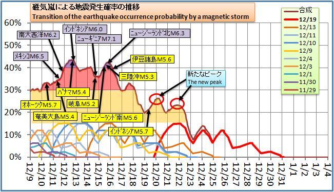 磁気嵐解析137.jpg