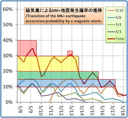 磁気嵐解析1053b142